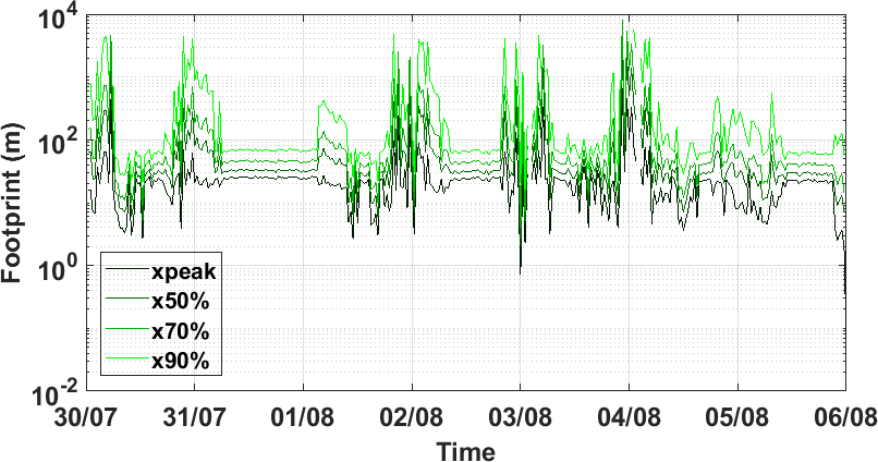 Time series of contribution to the total fluxes