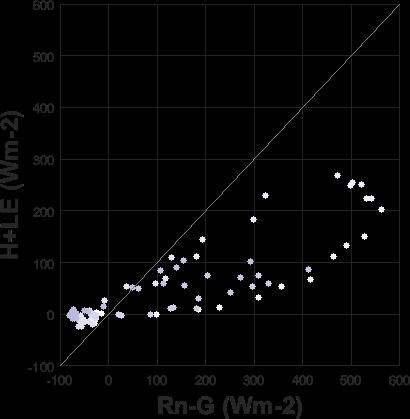 Scatter plot of fluxes (H+LE Vs Rn-G)