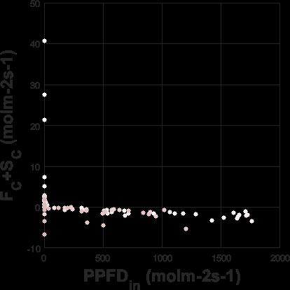 Scatter plot of fluxes (Fc+Sc Vs PPFDin)