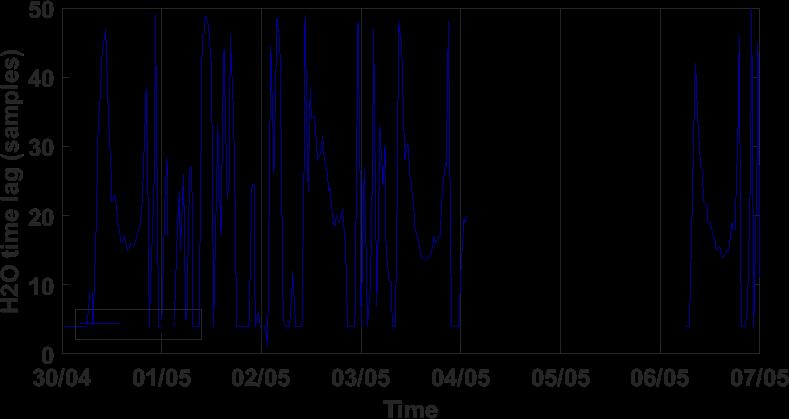 Time series of H2O time lag