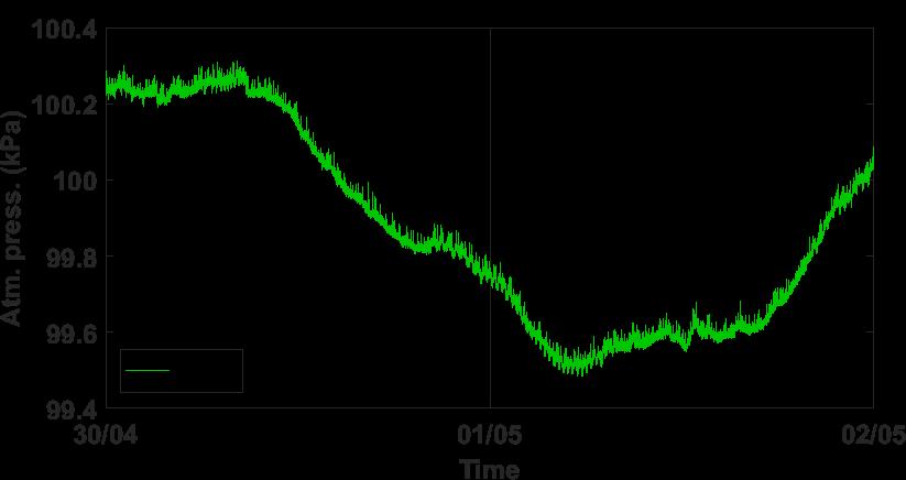 Time series of atmospheric pressure