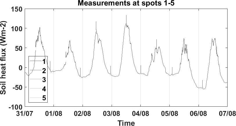Time series of soil heat flux