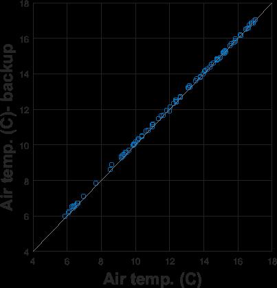 QC air temperature