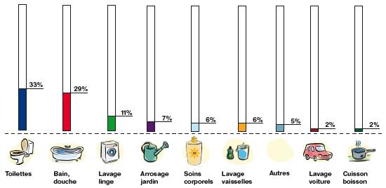 La consommation d eau vivasciences for Consommation eau maison